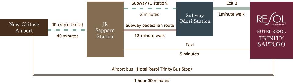 """Hotel Resol Trinity Sapporo shuttle""的图片搜索结果"